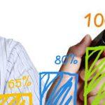 بررسی تحلیلی و پاسخ رایگان سوالات آزمون ارشد حسابداری سال ۹۷،۹۶،۹۵