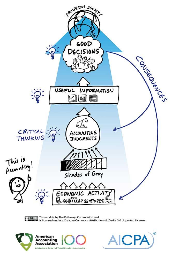 ضرورت تغییر ادراک جامعه، از آنچه حرفه حسابداری انجام می دهد
