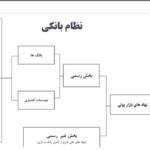 روش های تامین منابع مالی در ایران ، بانک و بازار سرمایه